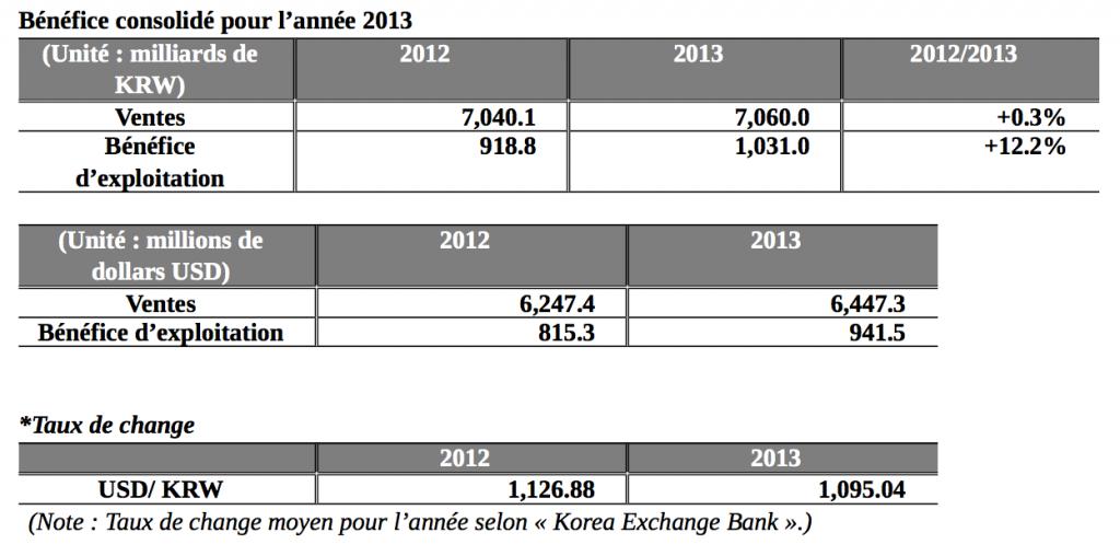 Hankook - Bénéfice consolidé pour l'année 2013
