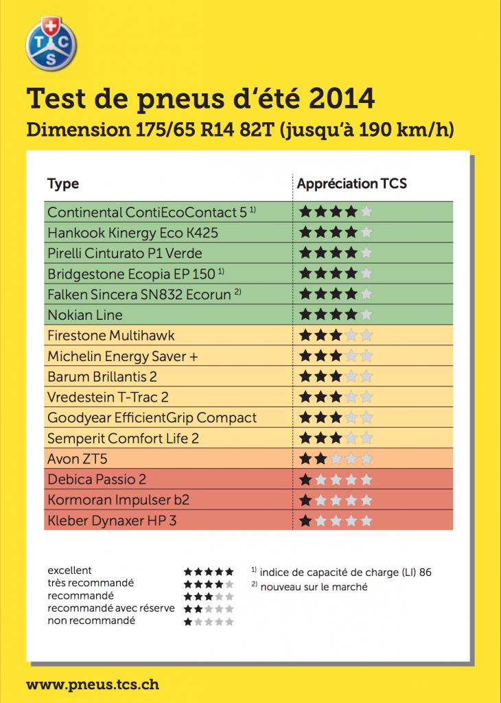 test pneus été 2014 175/65 R14