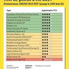 Les experts TCS ont attribué leur note à 33 pneus été