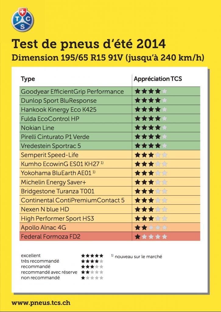 test pneus été 2014 195/65 R15