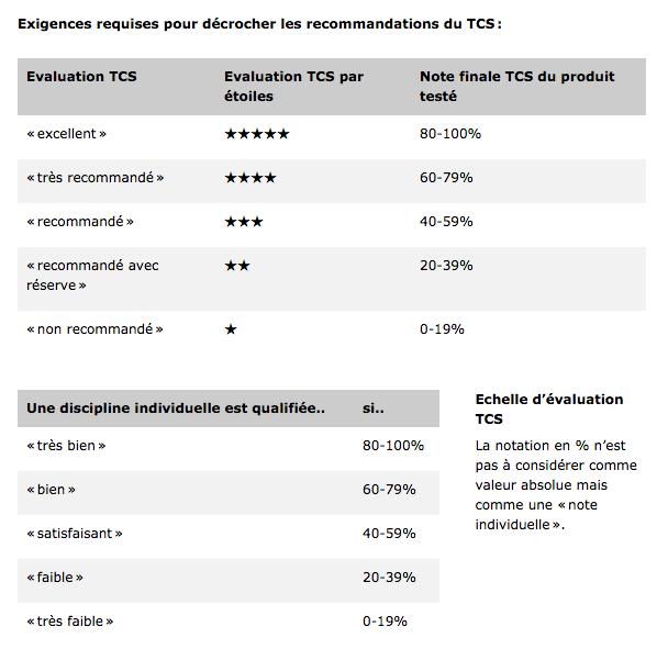 Evaluation TCS - pneus hiver 2014