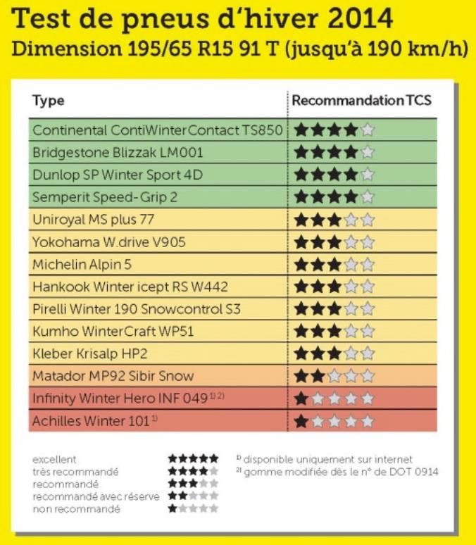 test pneu hiver 2014 - 195:65 R15