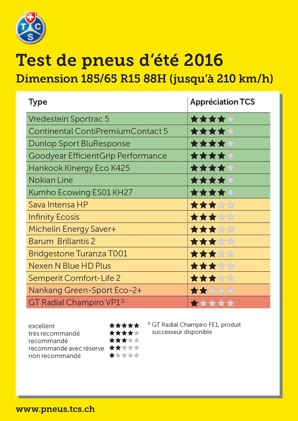 test pneus été 2016 185/65 R15 88 H